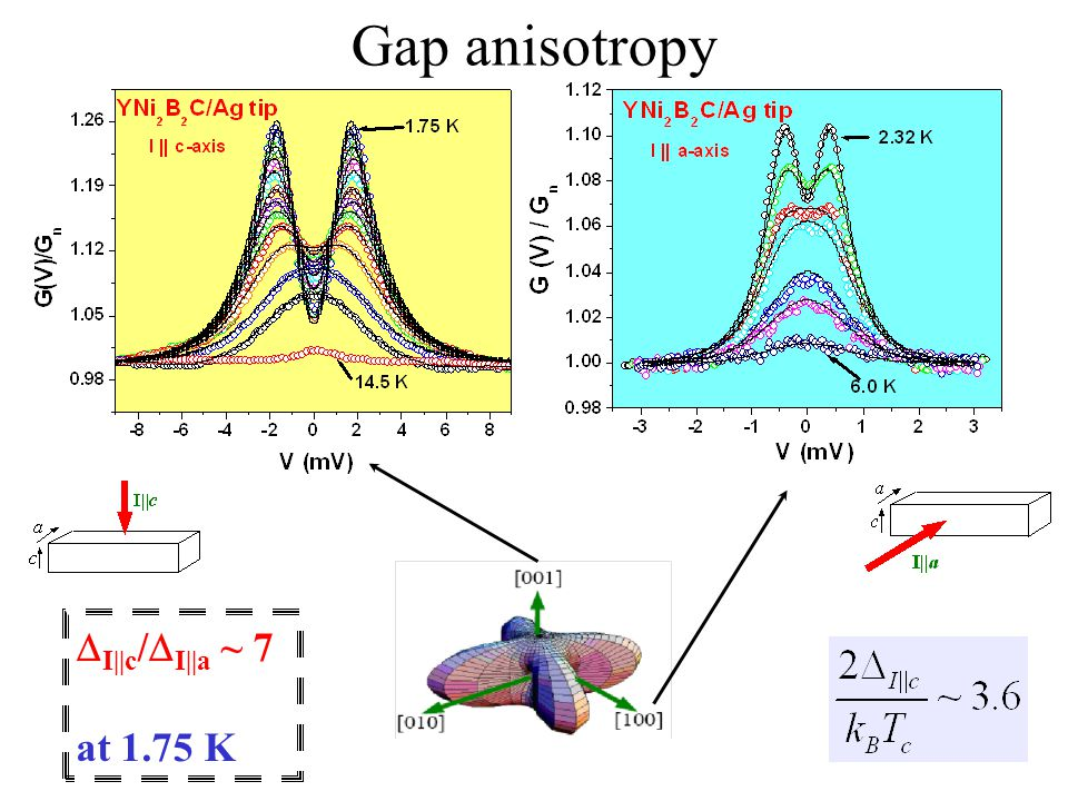 Gap anisotropy  I||c /  I||a ~ 7 at 1.75 K