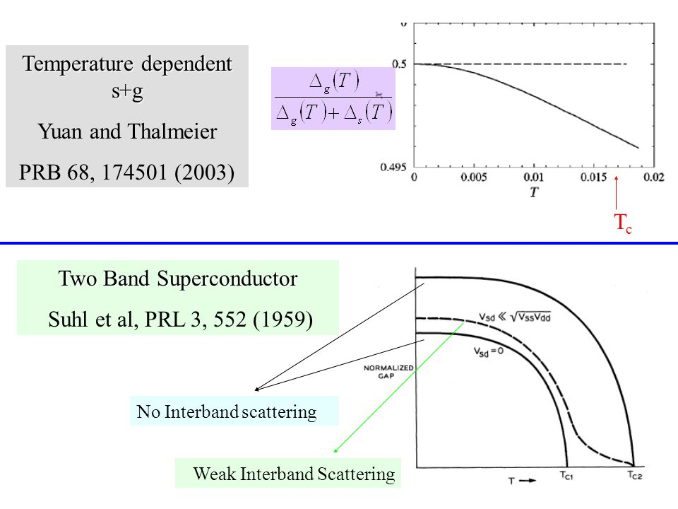 Two Band Superconductor Suhl et al, PRL 3, 552 (1959) No Interband scattering Weak Interband Scattering TcTc Temperature dependent s+g Yuan and Thalmeier PRB 68, 174501 (2003)