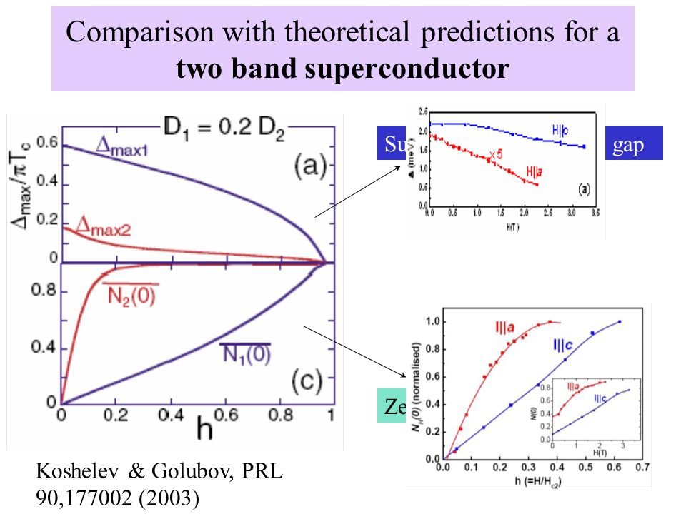 Comparison with theoretical predictions for a two band superconductor Zero bias density of states Superconducting energy gap Koshelev & Golubov, PRL 90,177002 (2003)