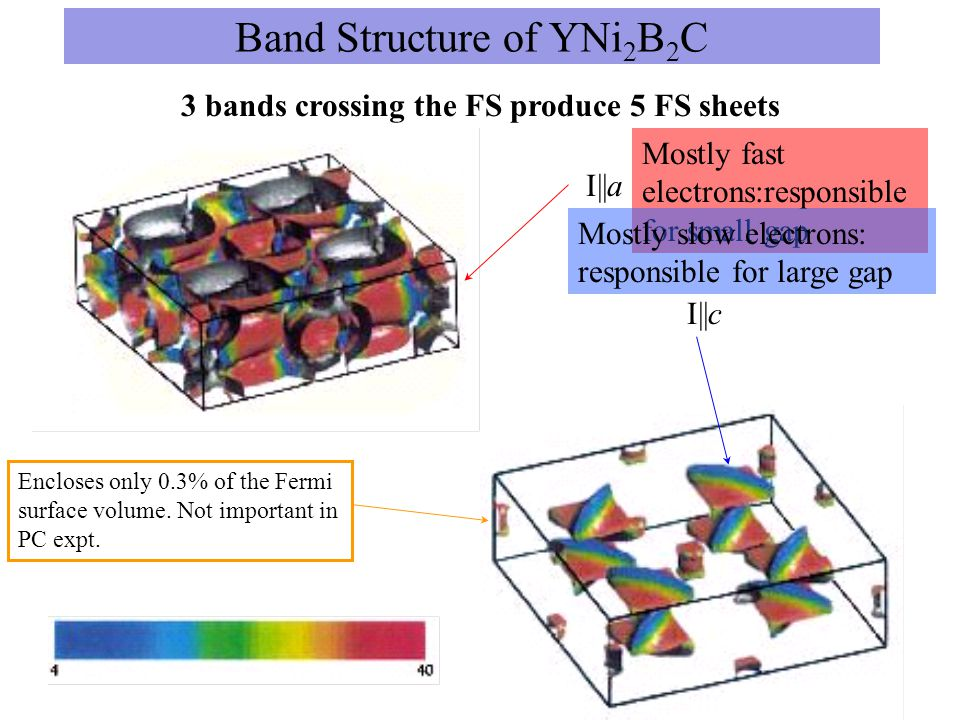 Band Structure of YNi 2 B 2 C 3 bands crossing the FS produce 5 FS sheets Cylindrical FS Square FS Ellipsoidal FS I||a I||c Mostly fast electrons:responsible for small gap Mostly slow electrons: responsible for large gap Encloses only 0.3% of the Fermi surface volume.