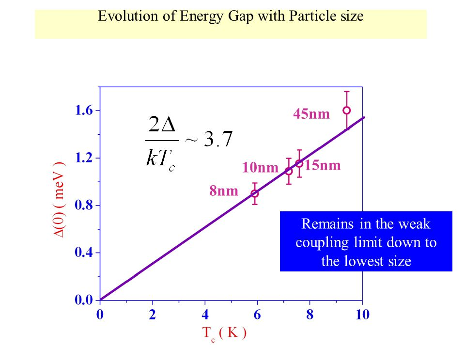 Evolution of Energy Gap with Particle size 45nm 15nm 10nm 8nm Remains in the weak coupling limit down to the lowest size