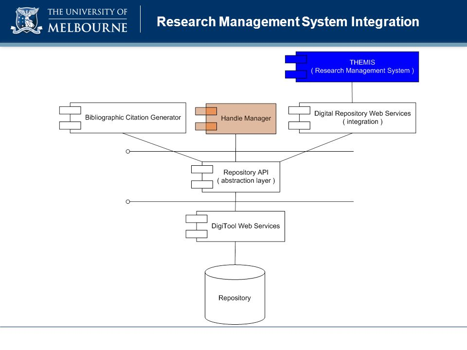 Research Management System Integration