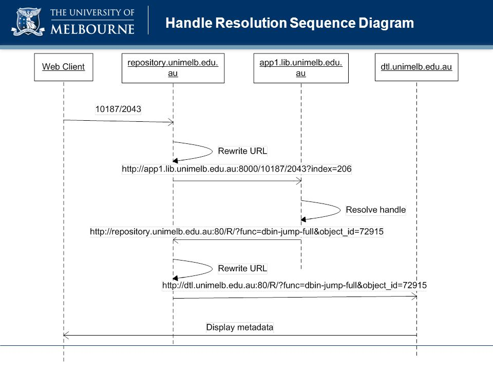 Handle Resolution Sequence Diagram