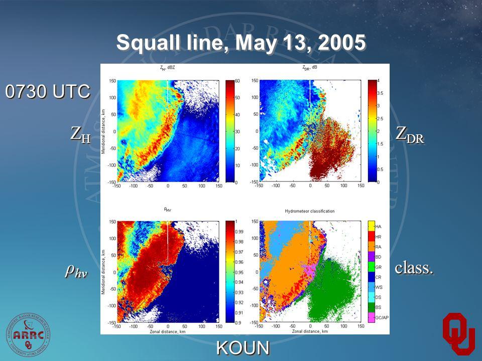 Squall line, May 13, 2005 0730 UTC Z DR ZHZHZHZH ZHZHZHZH ρ hv class.class. KOUNKOUN