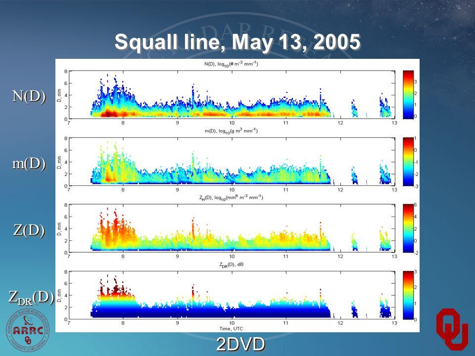 Squall line, May 13, 2005 N(D)N(D) m(D)m(D) Z(D)Z(D) Z DR (D) 2DVD2DVD
