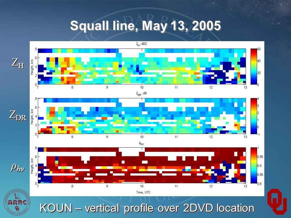 Squall line, May 13, 2005 ZHZHZHZH ZHZHZHZH Z DR ρ hv KOUN – vertical profile over 2DVD location