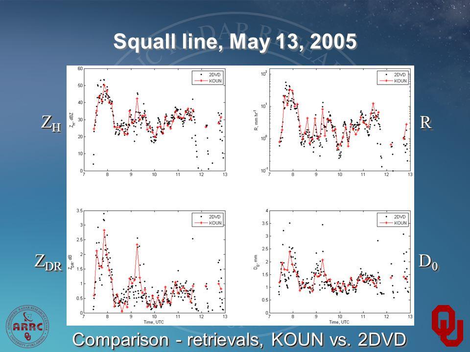Squall line, May 13, 2005 Comparison - retrievals, KOUN vs.
