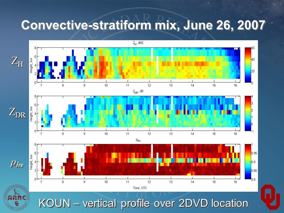 ZHZHZHZH ZHZHZHZH Z DR ρ hv KOUN – vertical profile over 2DVD location Convective-stratiform mix, June 26, 2007