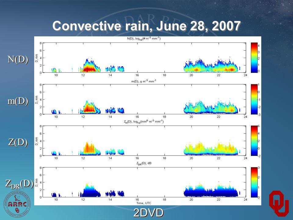 Convective rain, June 28, 2007 N(D)N(D) m(D)m(D) Z(D)Z(D) Z DR (D) 2DVD2DVD