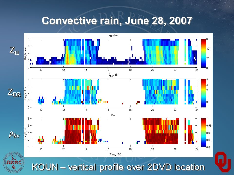 Convective rain, June 28, 2007 ZHZHZHZH ZHZHZHZH Z DR ρ hv KOUN – vertical profile over 2DVD location
