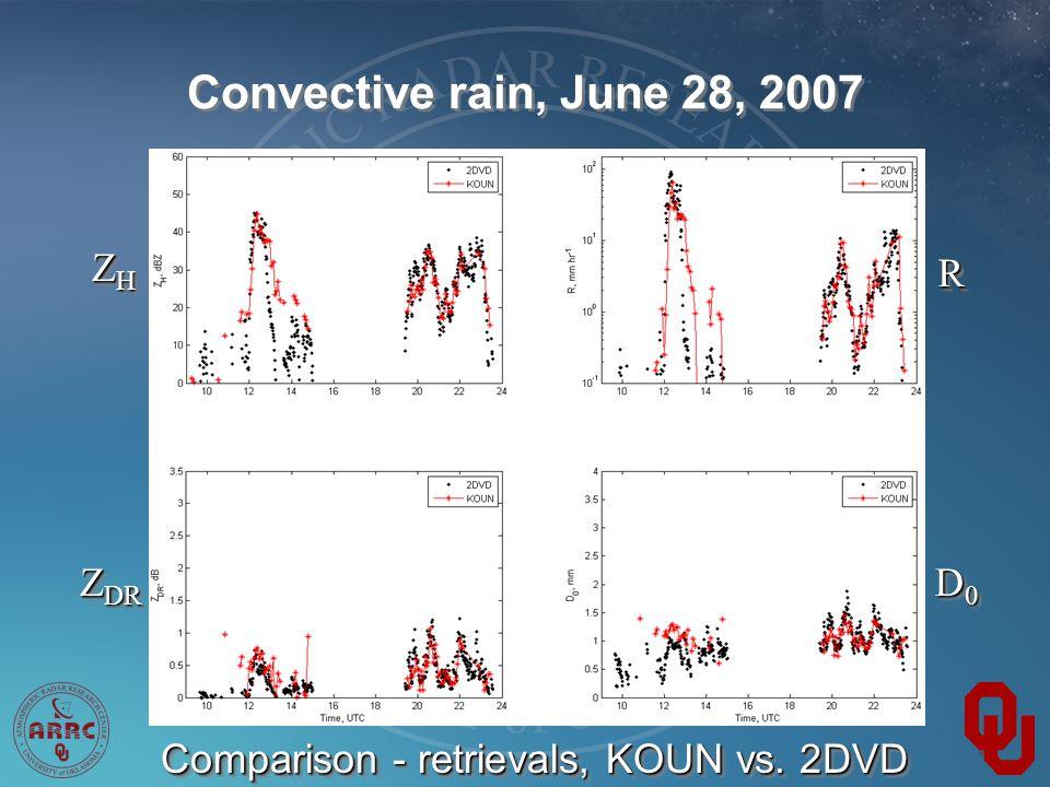 Convective rain, June 28, 2007 ZHZHZHZH ZHZHZHZH RR D0D0D0D0 D0D0D0D0 Z DR Comparison - retrievals, KOUN vs.