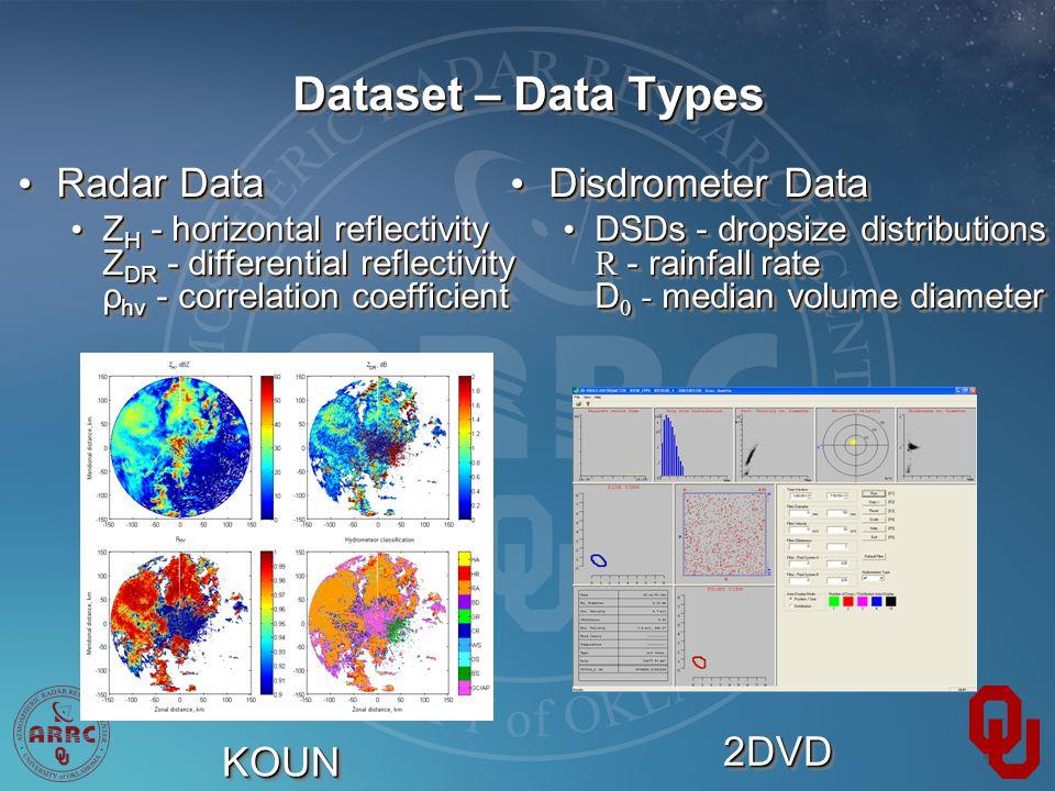 Dataset – Data Types KOUNKOUN 2DVD2DVD Disdrometer Data Disdrometer Data DSDs - dropsize distributions R - rainfall rate D 0 - median volume diameter DSDs - dropsize distributions R - rainfall rate D 0 - median volume diameter Disdrometer Data Disdrometer Data DSDs - dropsize distributions R - rainfall rate D 0 - median volume diameter DSDs - dropsize distributions R - rainfall rate D 0 - median volume diameter Radar Data Radar Data Z H - horizontal reflectivity Z DR - differential reflectivity ρ hv - correlation coefficient Z H - horizontal reflectivity Z DR - differential reflectivity ρ hv - correlation coefficient Radar Data Radar Data Z H - horizontal reflectivity Z DR - differential reflectivity ρ hv - correlation coefficient Z H - horizontal reflectivity Z DR - differential reflectivity ρ hv - correlation coefficient