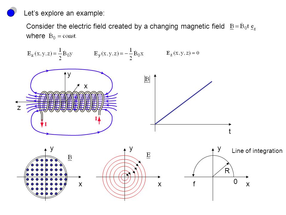 Let's explore an example: Consider the electric field created by a changing magnetic field x y z where t x y x y x y 0 f R Line of integration