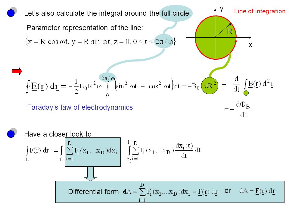 Let's also calculate the integral around the full circle: x y R Line of integration Parameter representation of the line: Faraday's law of electrodynamics Have a closer look to Differential form or