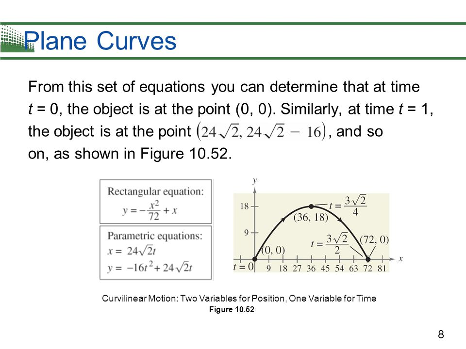 29 Example 4 – Solution In Figure 10.57, note how the resulting curve is oriented by the increasing values of t.