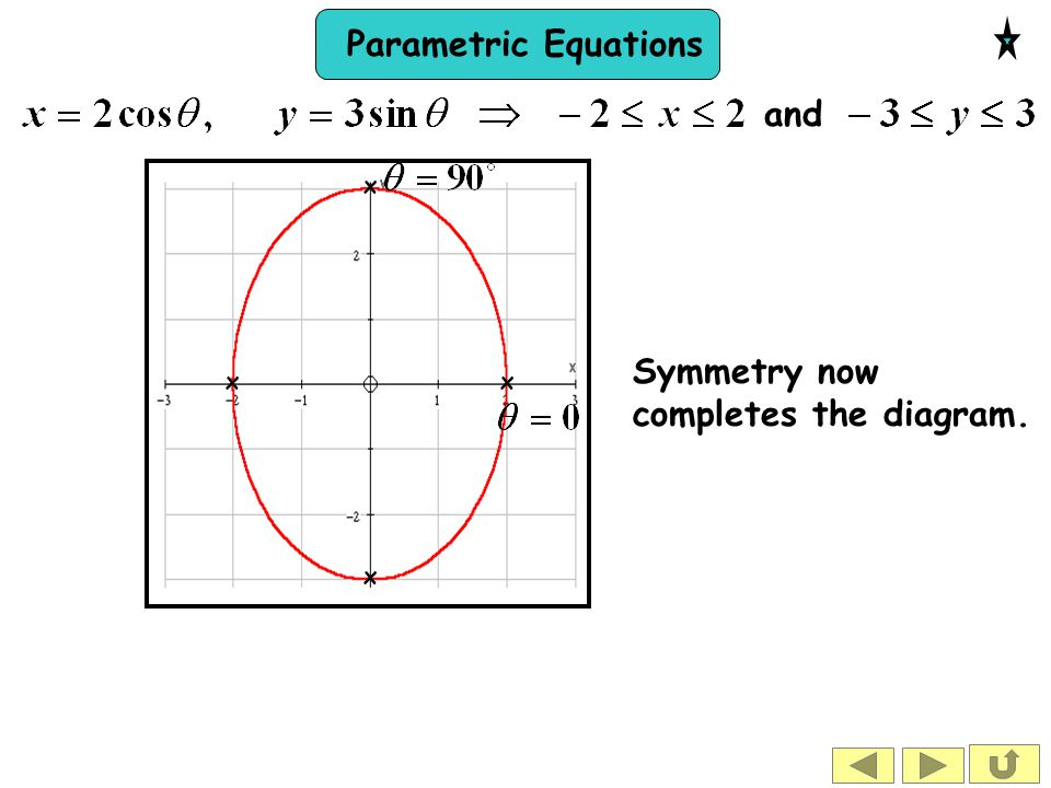 Parametric Equations and Symmetry now completes the diagram. x x x x