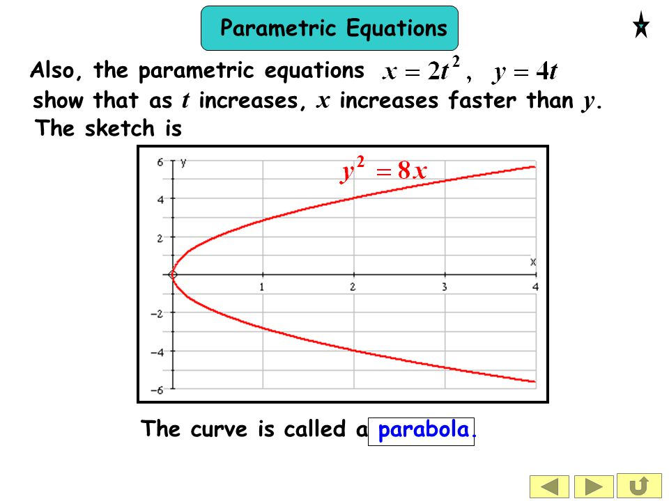 Parametric Equations The sketch is The curve is called a parabola. Also, the parametric equations show that as t increases, x increases faster than y.