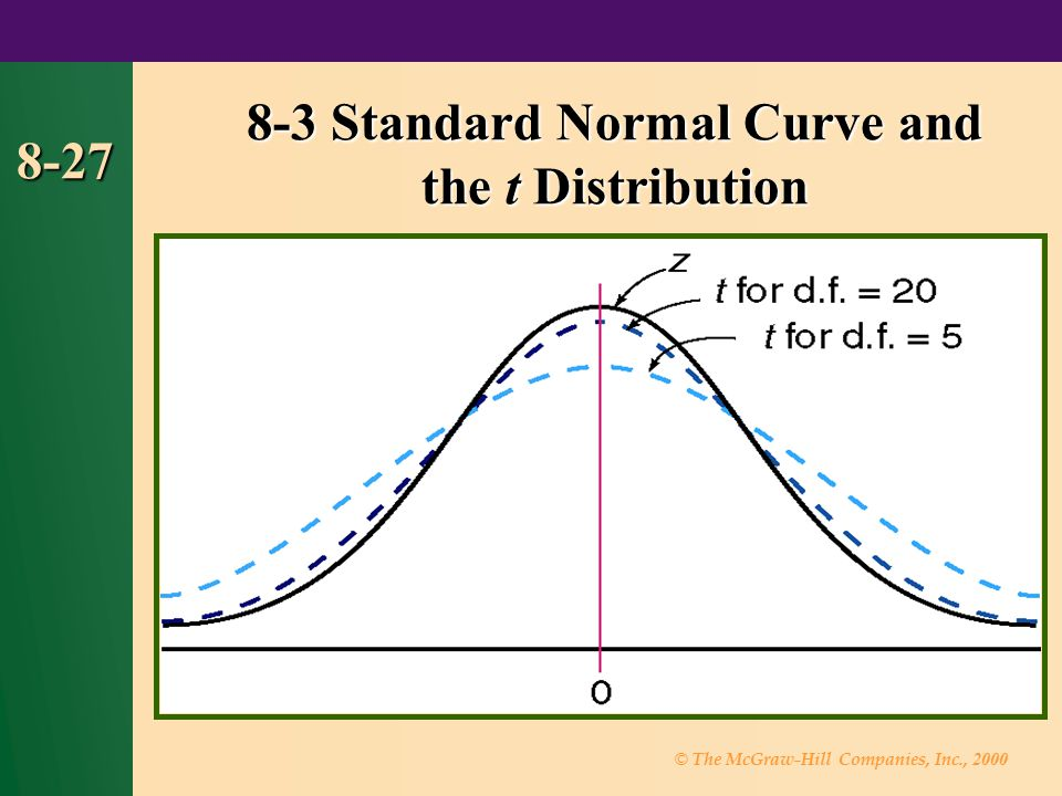 © The McGraw-Hill Companies, Inc., 2000 8-27 8-3 Standard Normal Curve and the t Distribution