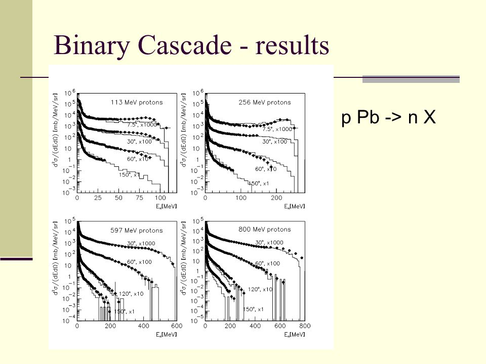 Binary Cascade - results p Pb -> n X