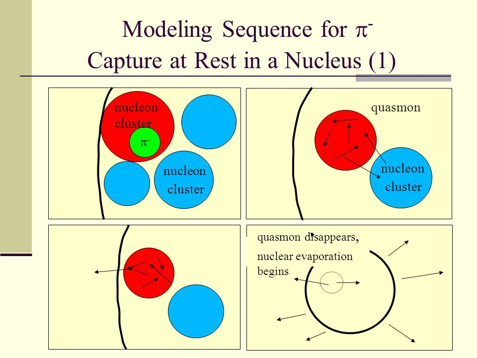 Modeling Sequence for  - Capture at Rest in a Nucleus (1) -- nucleon cluster nucleon cluster quasmon quasmon disappears, nuclear evaporation begins nucleon cluster