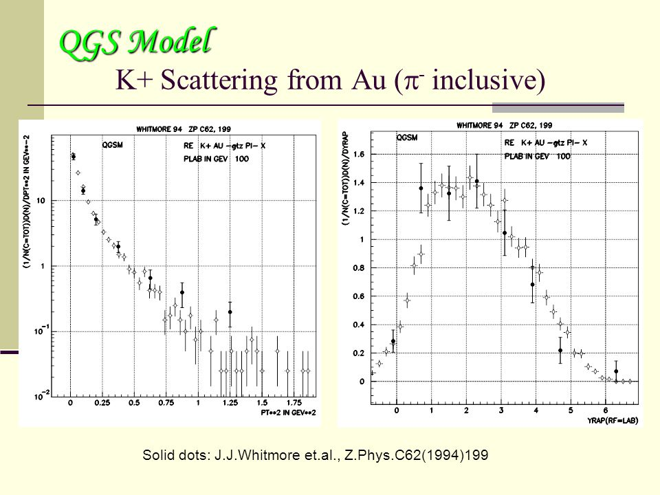 K+ Scattering from Au (  - inclusive) QGS Model Solid dots: J.J.Whitmore et.al., Z.Phys.C62(1994)199