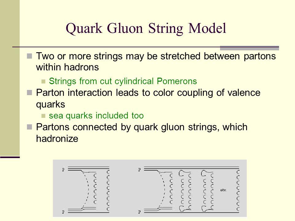 K+ Scattering from Au (  - inclusive) QGS Model Solid dots: J.J.Whitmore et.al., Z.Phys.C62(1994)199