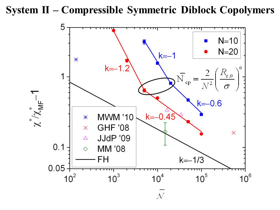 System II – Compressible Symmetric Diblock Copolymers