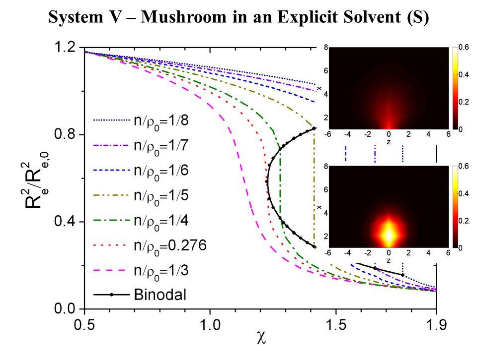 LSCF, N  40 System V – Mushroom in an Explicit Solvent (S)