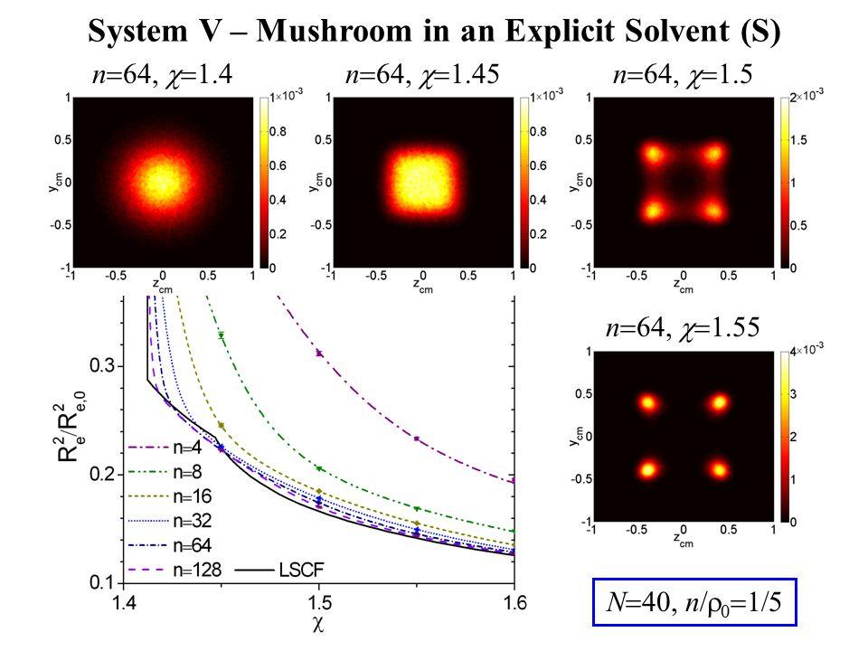 n  64,  1.4n  64,  1.45n  64,  1.5 n  64,  1.55 N  40, n  0  1  5 System V – Mushroom in an Explicit Solvent (S)