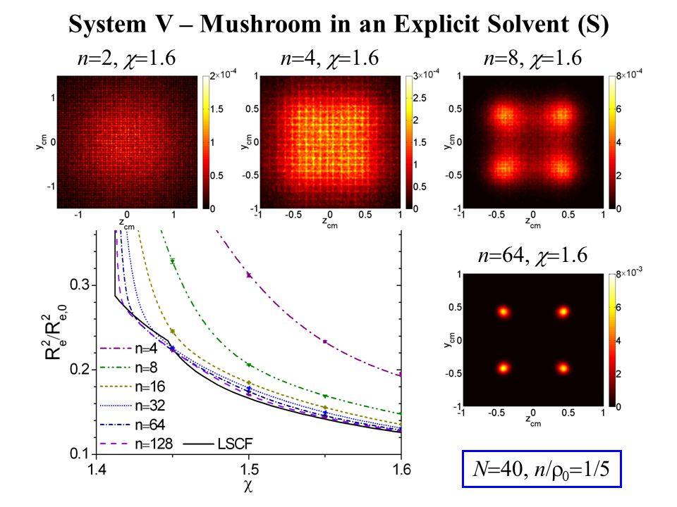 N  40, n  0  1  5 n  4,  1.6n  8,  1.6 n  64,  1.6 n  2,  1.6 System V – Mushroom in an Explicit Solvent (S)