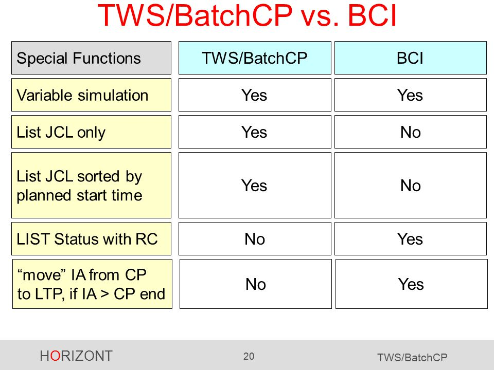 HORIZONT 20 TWS/BatchCP TWS/BatchCP vs. BCI TWS/BatchCP Variable simulation BCI Yes NoYes Special Functions LIST Status with RC YesNo List JCL sorted