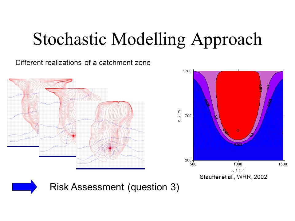Stochastic Modelling Approach Stauffer et al., WRR, 2002 Different realizations of a catchment zone Risk Assessment (question 3)