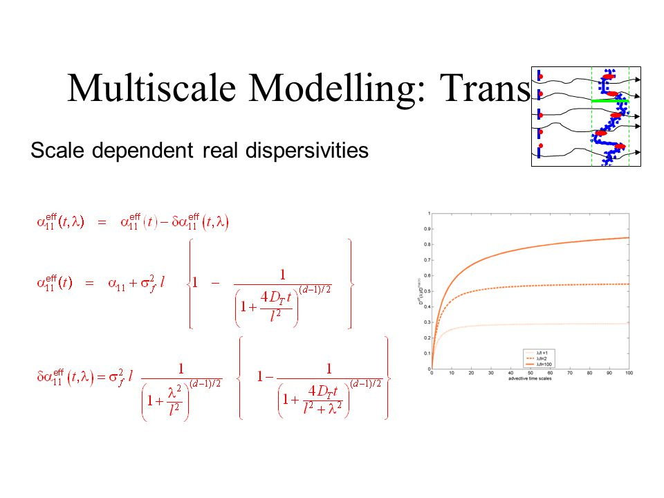 Multiscale Modelling: Transport Scale dependent real dispersivities