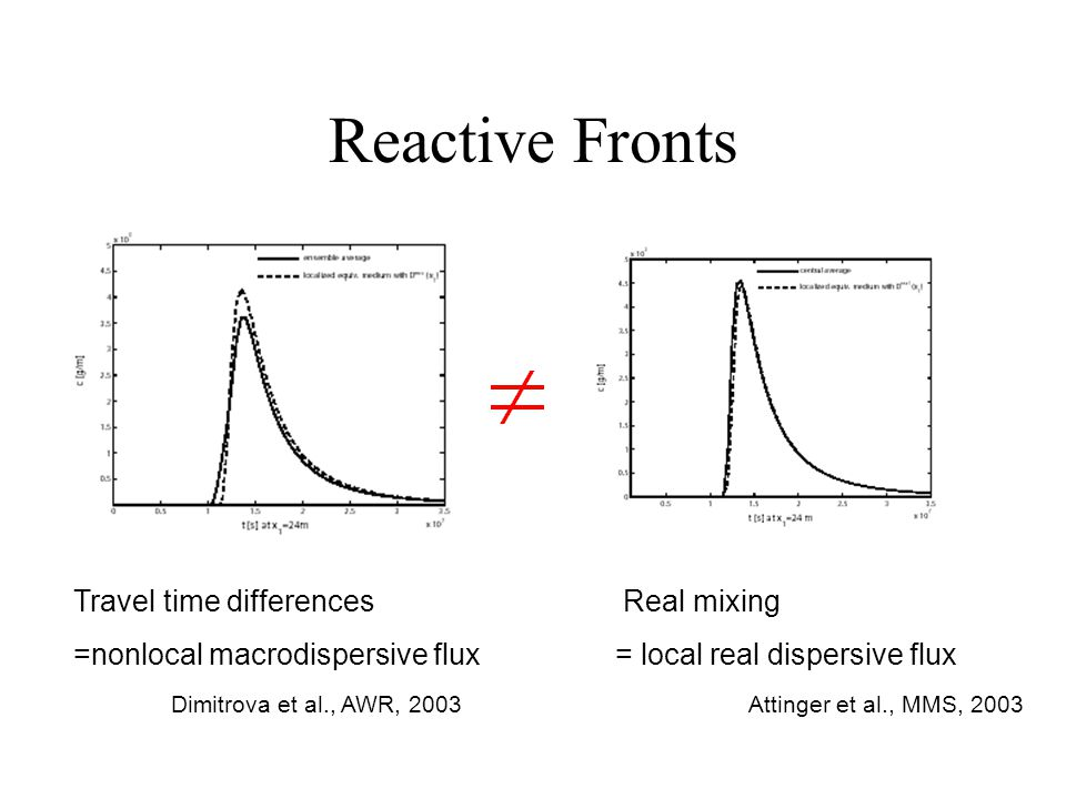 Reactive Fronts Travel time differences =nonlocal macrodispersive flux Real mixing = local real dispersive flux Attinger et al., MMS, 2003Dimitrova et al., AWR, 2003