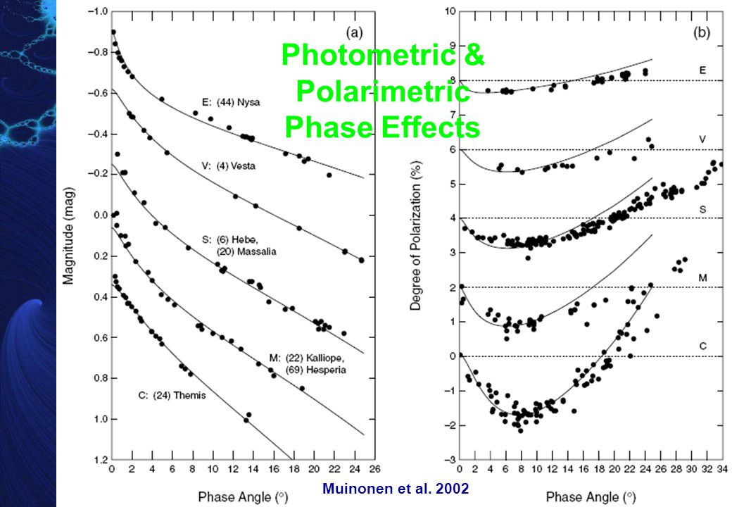 Albedo & Phase Function (1)   phase angle,  = (2    )  scattering angle,   (solar) elongation Sun de Pater & Lissauer 2001