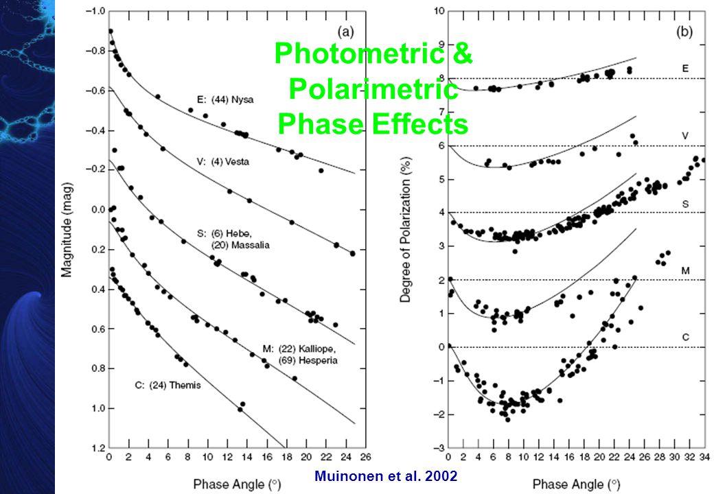 Lightcurve Amplitude – Phase Angle Relation  A(0°) and A(  ) are, respectively, the lightcurve amplitude at zero phase angle and that at a phase angle   Amplitude at zero phase angle is smaller than that at a phase angle  Zappala et al.