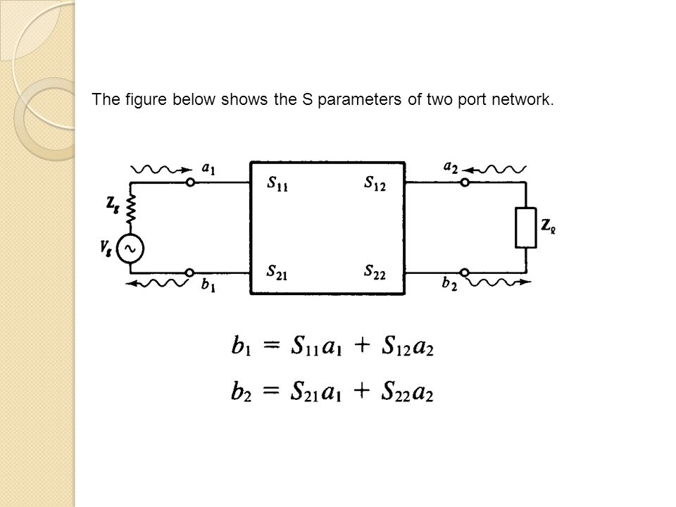 The figure below shows the S parameters of two port network.