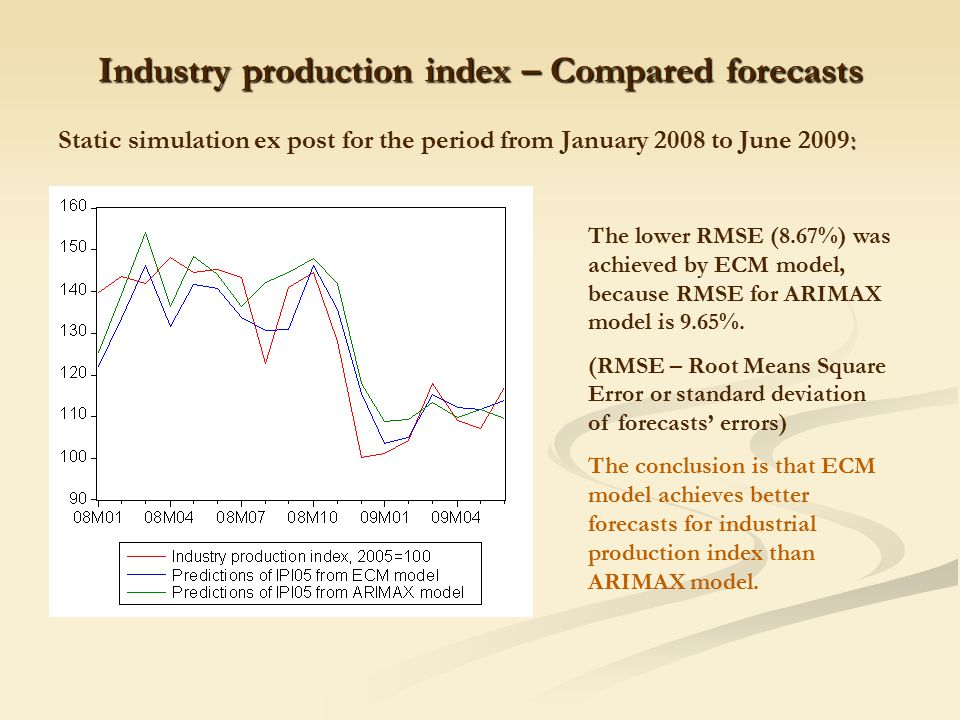 Industry production index – Compared forecasts : Static simulation ex post for the period from January 2008 to June 2009: The lower RMSE (8.67%) was achieved by ECM model, because RMSE for ARIMAX model is 9.65%.