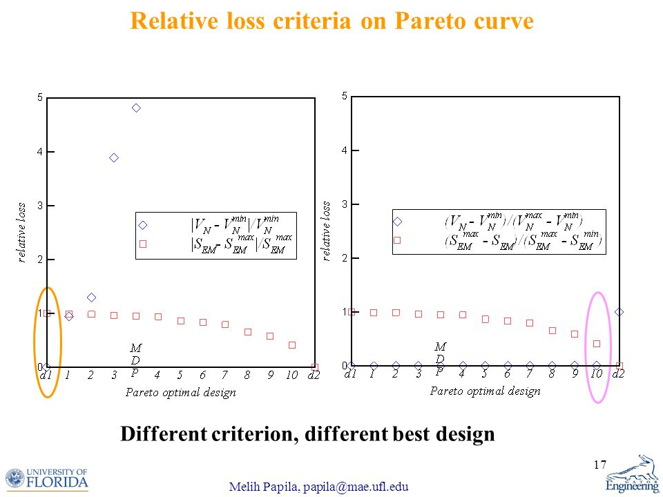 Melih Papila, papila@mae.ufl.edu 17 Relative loss criteria on Pareto curve Different criterion, different best design