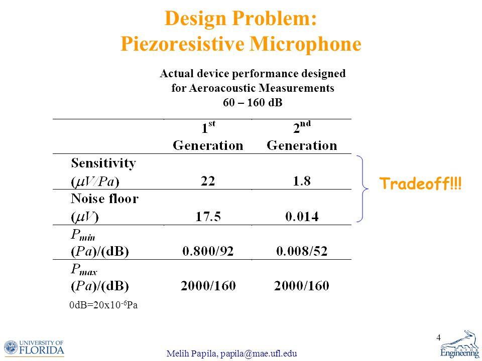 Melih Papila, papila@mae.ufl.edu 4 Design Problem: Piezoresistive Microphone 0dB=20x10 -6 Pa Tradeoff!!.