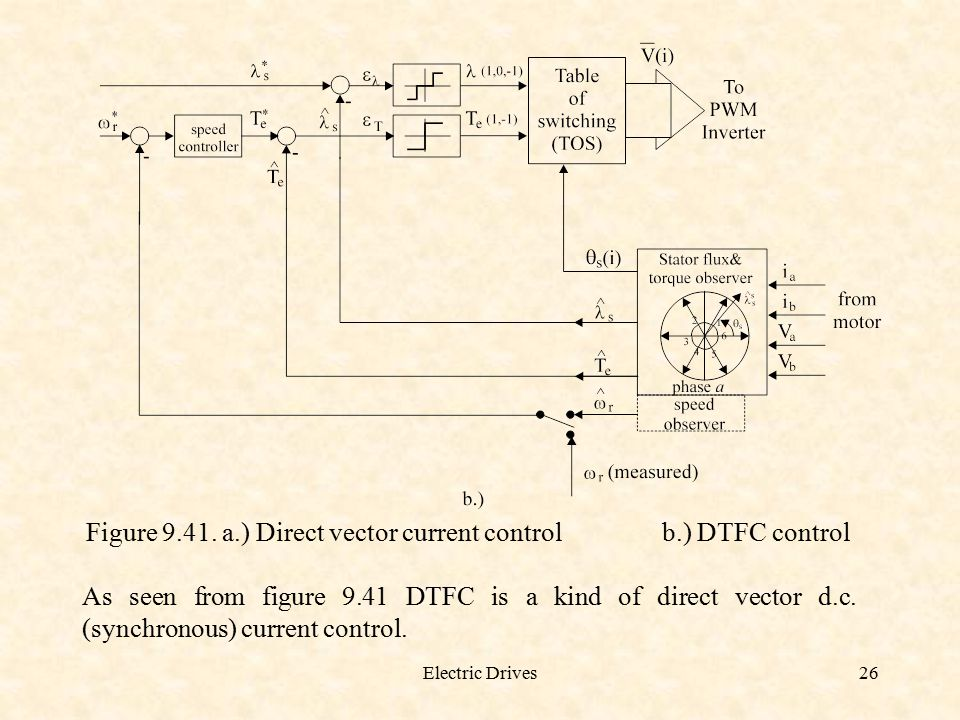 Electric Drives26 Figure 9.41. a.) Direct vector current control b.) DTFC control As seen from figure 9.41 DTFC is a kind of direct vector d.c. (synch