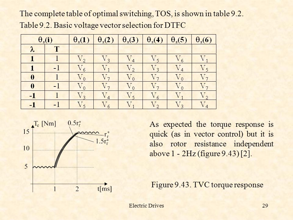 Electric Drives29 The complete table of optimal switching, TOS, is shown in table 9.2. Table 9.2. Basic voltage vector selection for DTFC As expected
