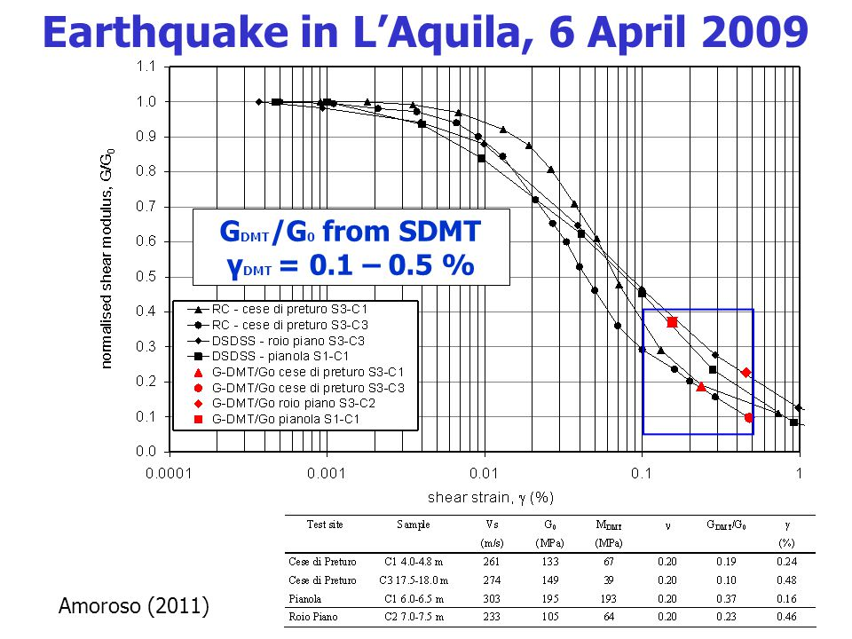 Amoroso (2011) G DMT /G 0 from SDMT γ DMT = 0.1 – 0.5 % Earthquake in L'Aquila, 6 April 2009