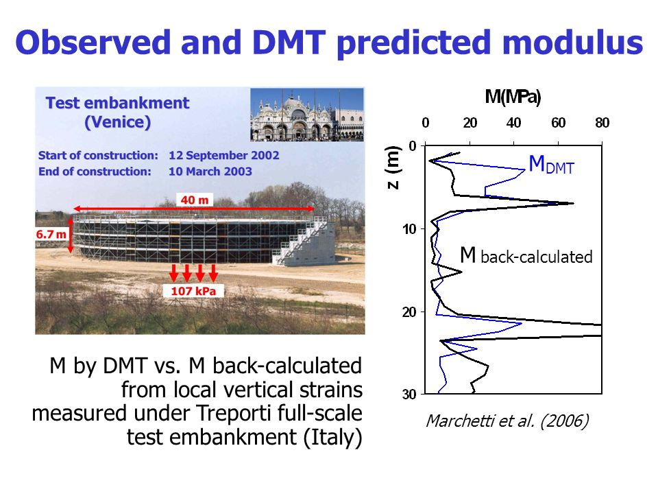 Summary of comparisons DMT- predicted vs.observed settlements Monaco et al.