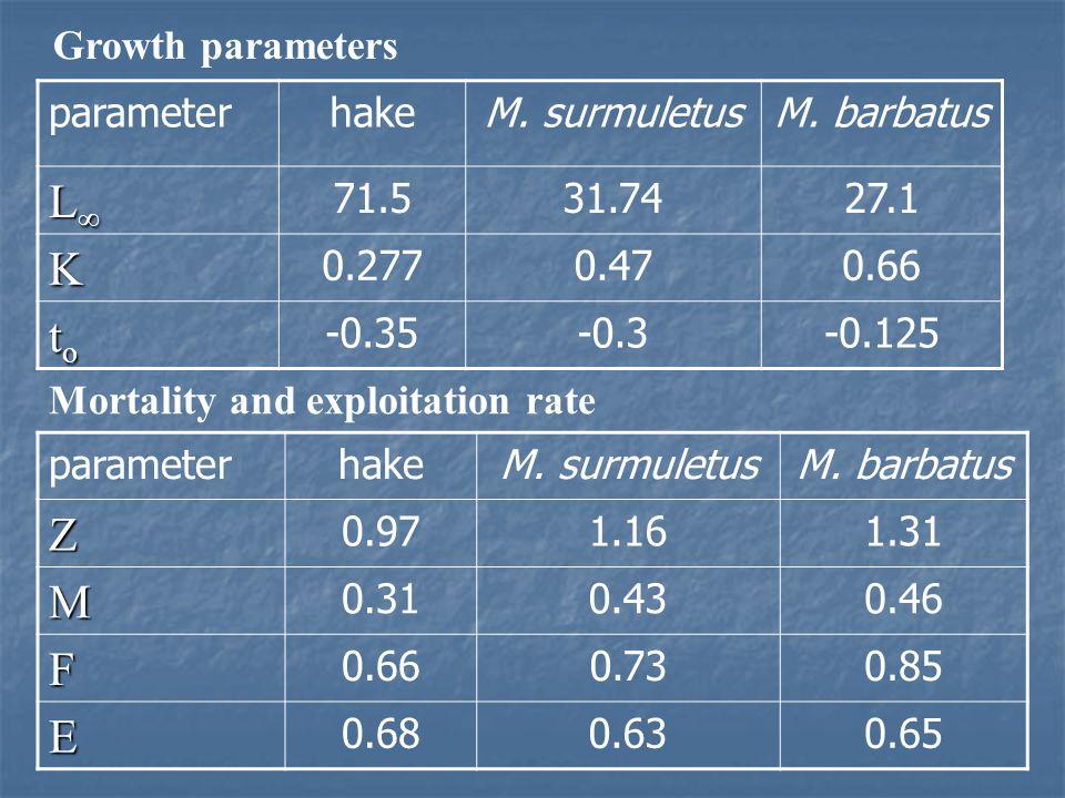 Age and Growth Hake: 8 yrs old (Length range 16-66 cm TL) Mullus surmuletus: 5 yrs old (5-29.1 cm TL) M. barbatus: 3 yrs old (6-24 cmTL) Length-weight
