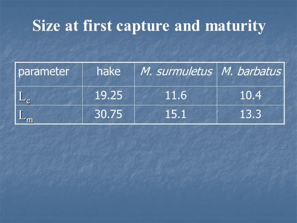 Growth parameters parameterhakeM. surmuletusM. barbatus L∞L∞L∞L∞ 71.531.7427.1 K 0.2770.470.66 totototo -0.35-0.3-0.125 parameterhakeM. surmuletusM. b
