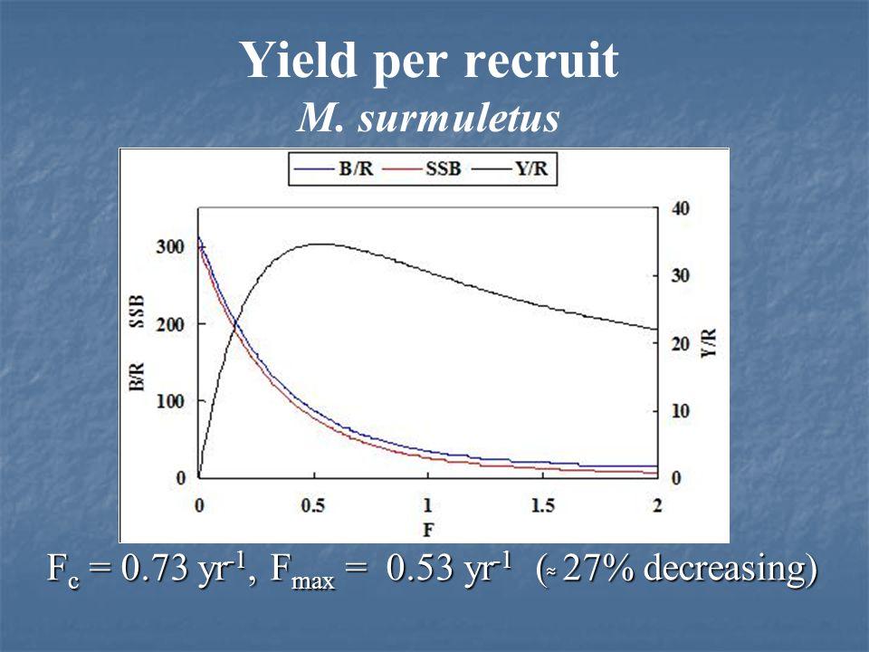 Yield per recruit hake F c = 0.66 yr -1, F max = 0.25 yr -1 ( 60% decreasing) F c = 0.66 yr -1, F max = 0.4 yr -1