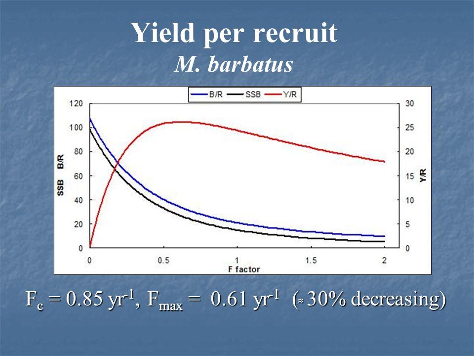 Yield per recruit M. surmuletus F c = 0.73 yr -1, F max = 0.53 yr -1 ( 27% decreasing)