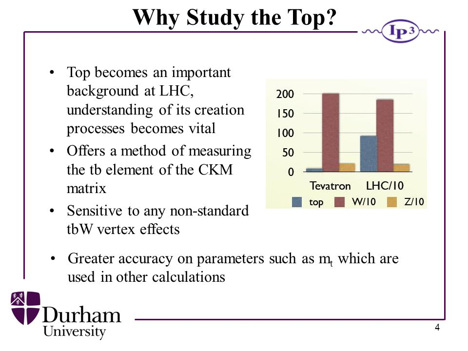 4 Why Study the Top.