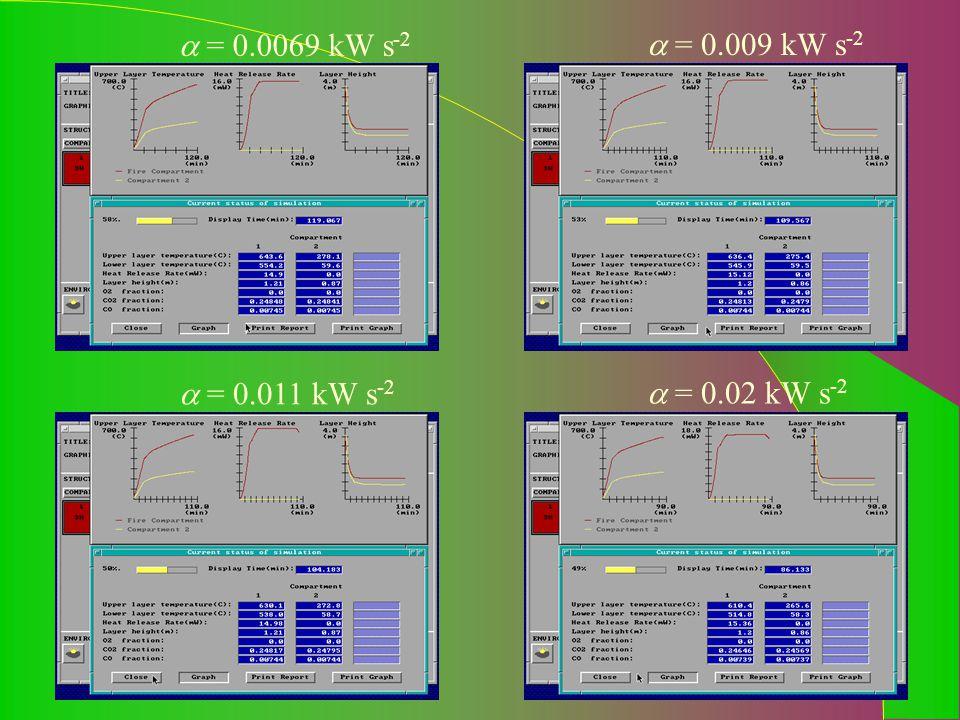  = 0.0069 kW s -2  = 0.02 kW s -2  = 0.011 kW s -2  = 0.009 kW s -2
